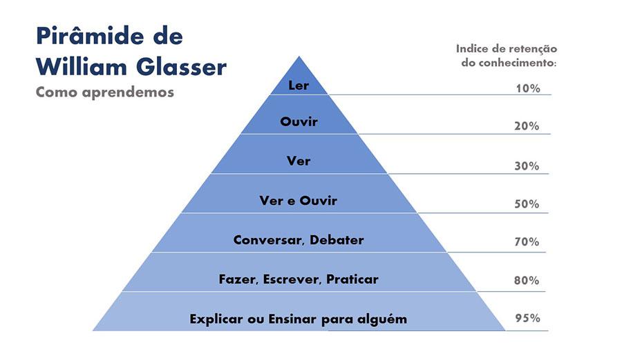 Pirâmide de Glasser - Técnicas de Estudo